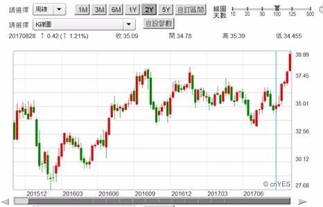 (圖五:INTEL股價周K線圖,鉅亨網首頁)