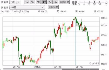 (圖一:Apple公司股價日K線圖,鉅亨網首頁)