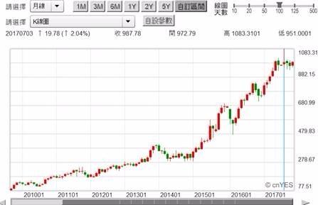 (圖二:亞馬遜公司股價月K線圖,鉅亨網首頁)