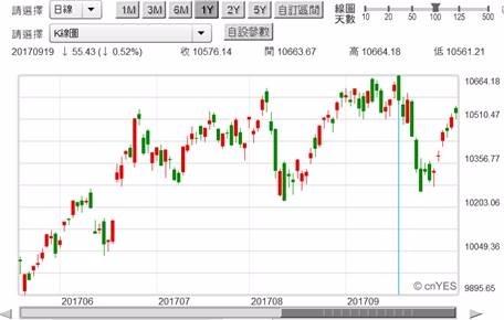 (圖六:台股加權股價指數日K線圖,鉅亨網首頁)