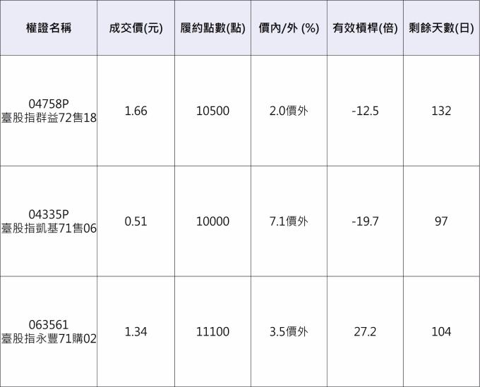 台股指數相關權證。 資料來源:凱基權證網