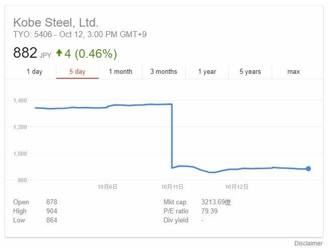 神戶製鋼所股價