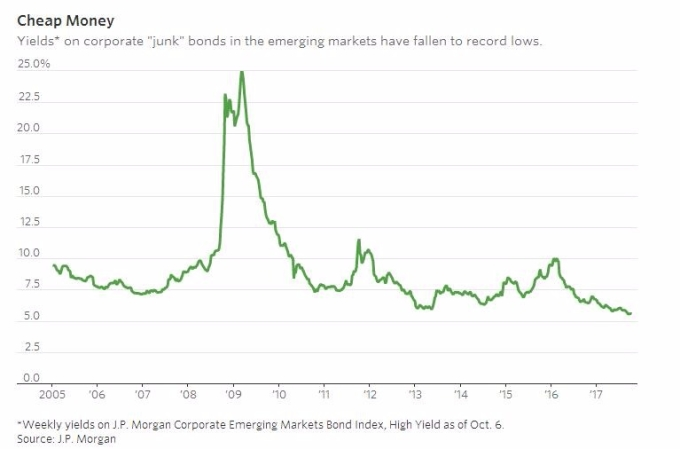 新興市場垃圾債殖利率創歷史新低。