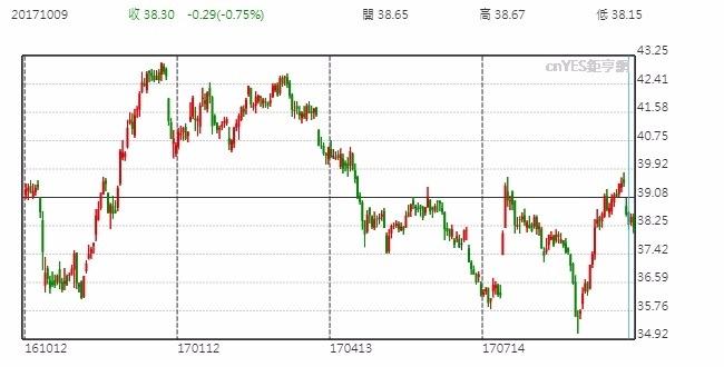 AT&T股價