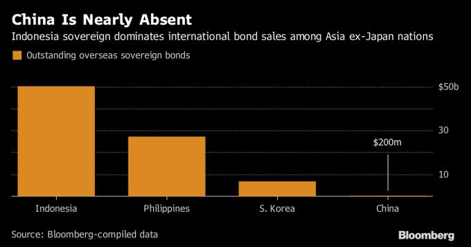 亞洲 (除日本外)主要國家中主權債發債金額 。