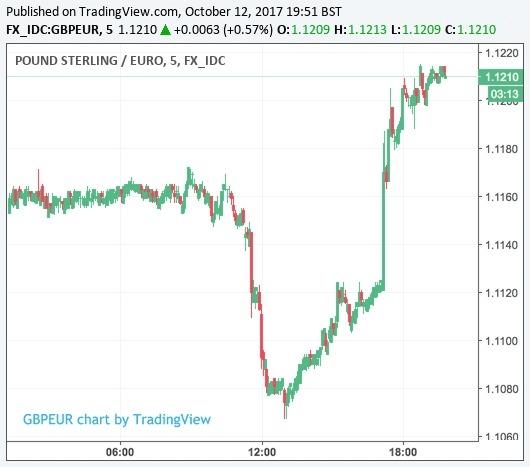 英鎊兌歐元匯率
