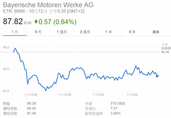 BMW股价