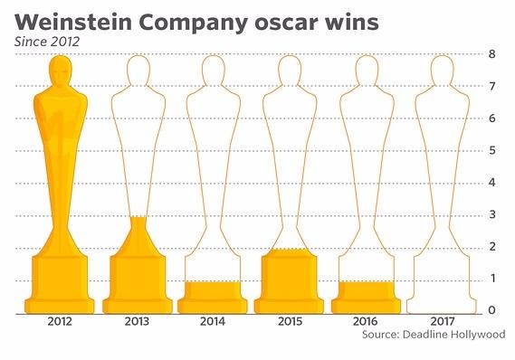 温斯坦电影公司赢得的奥斯卡金像奖