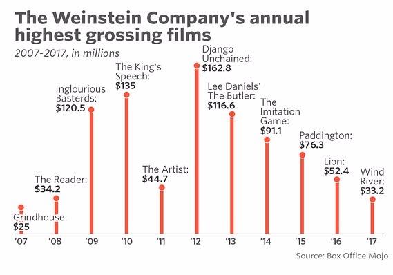 温斯坦影业每年收入最高电影 资讯来源:Box Office Mojo