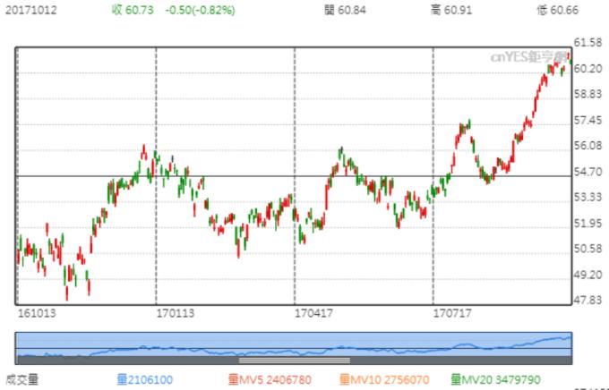 股價近一年走勢