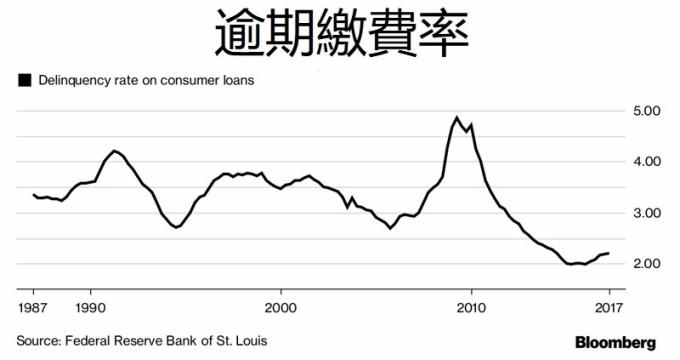 逾期繳費率 / 圖:彭博