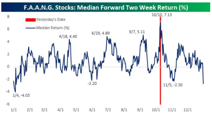 FAANG全年股價表現最好的2周,平均漲幅7.1%。
