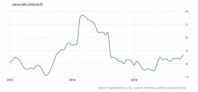 日本通膨率 (2012年至今表现) 图片来源:tradingeconomics