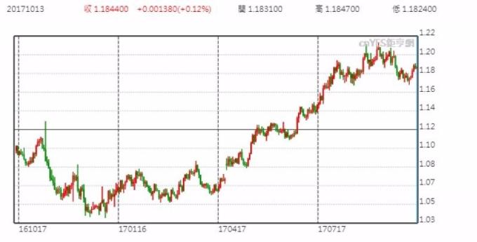 欧元兑美元日线走势图 (近一年以来表现)