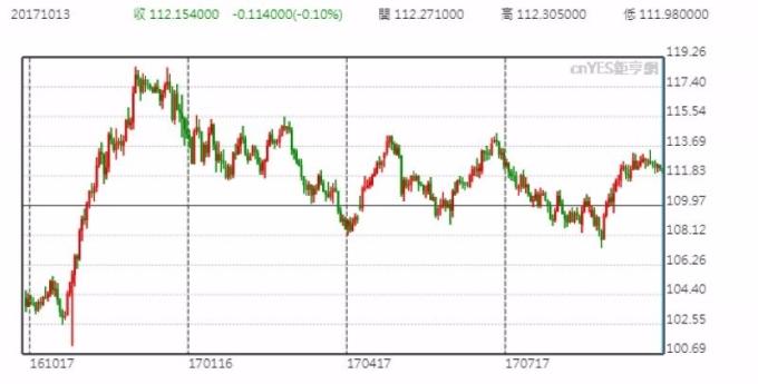 美元兑日圆日线走势图 (近一年以来表现)