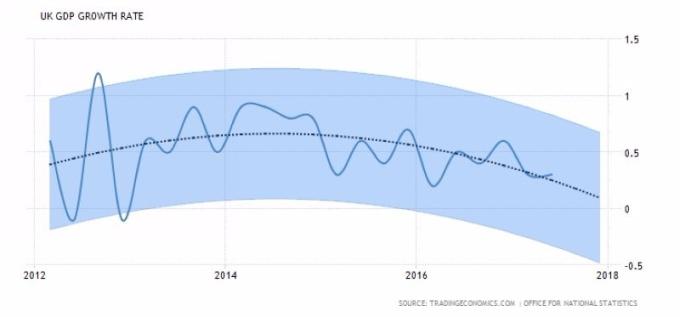英国 GDP 成长率 + 预估趋势图 图片来源:tradingeconomics