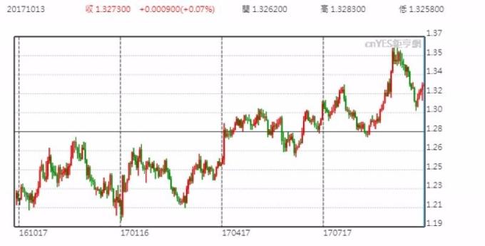 英镑兑美元日线走势图 (近一年以来表现)