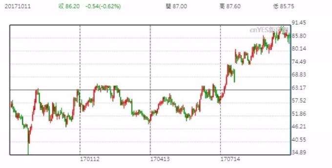Spark Therapeutics Inc 股价日线走势图 (近一年以来表现)
