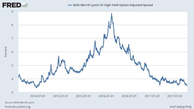美銀美林高收益債利差 (2014年至今表現) 圖片來源:Fred