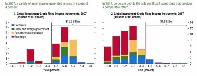 左:2007年全球投資級評等以上之債券規模分布 右:2017年全球投資級評等以上之債券規模分布 圖片來源:Zerohedge