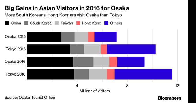 2016 年造访大阪的亚洲遊客大幅跃增,多数来自中国、南韩与台湾。图片来源:《彭博资讯》