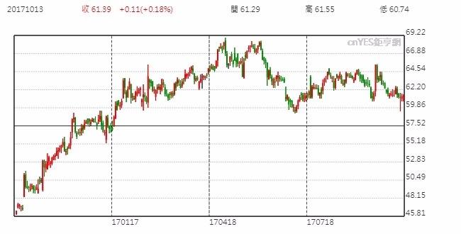 T-Mobile股價日線走勢圖