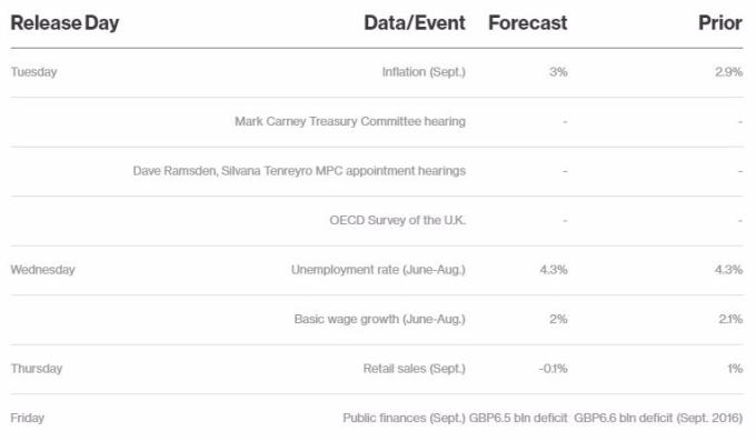 本週英國經濟數據發布時間表      (圖取自彭博)