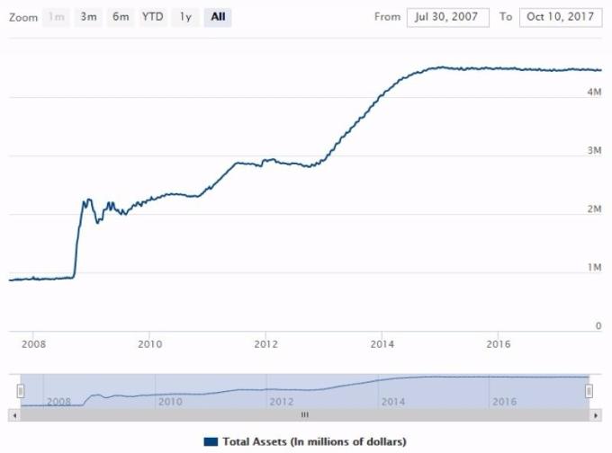 Fed 資產負債表規模 圖片來源:Fed