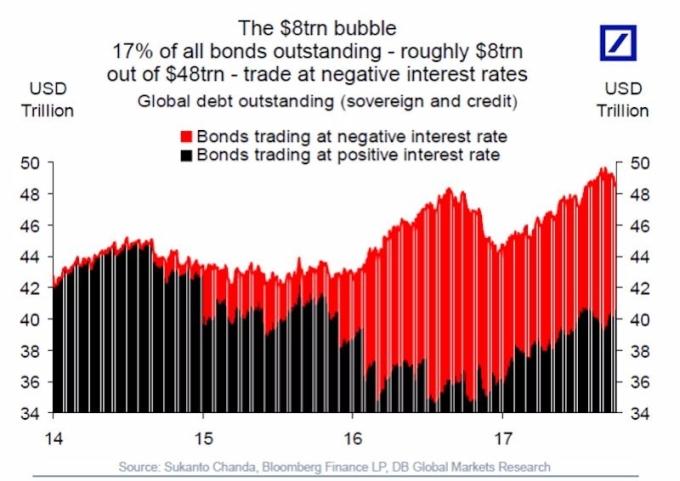 紅:位於負殖利率區間交易之債市規模 黑:位於正殖利率區間交易之債市規模 圖片來源:DB