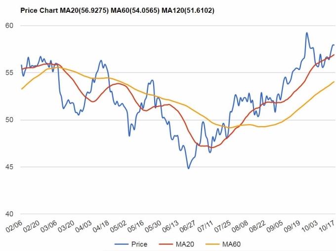 倫敦布蘭特期油昨 (16) 日一度高見 58.13 美元,升 1.7%。今 (17) 日報 57.9 美元。(圖:StockQ.org)