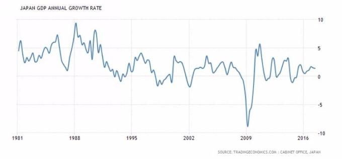 日本 GDP 年增率 (1981 年至今表現) 圖片來源:tradingeconomics