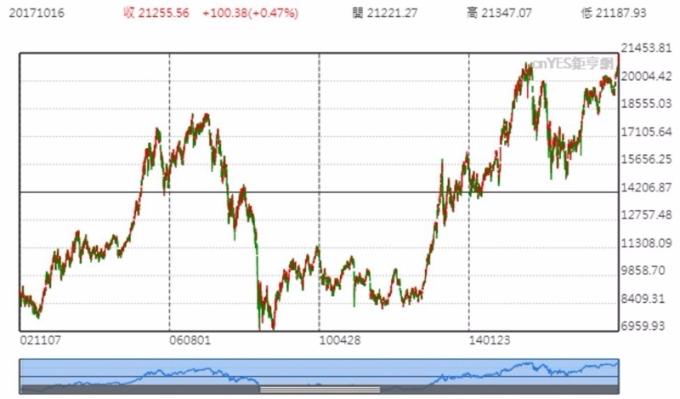 日經 225 指數日線趨勢圖