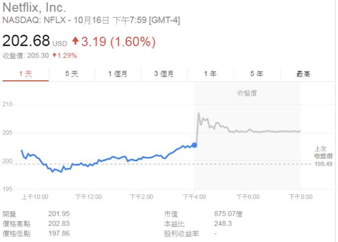 Netflix股價盤後續漲。