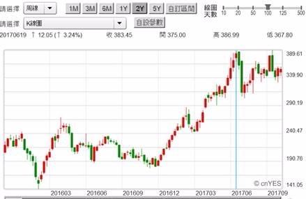 (圖一:美股電動車TESLA股價周K線圖,鉅亨網首頁)