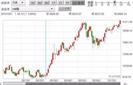 (圖三:日經225股價指數月K線圖,鉅亨網首頁)