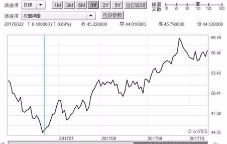 (圖二;北海布蘭特油價日曲線圖,鉅亨網期貨 )