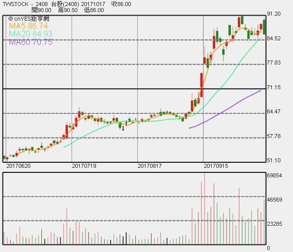 南亞科股價 K 線圖