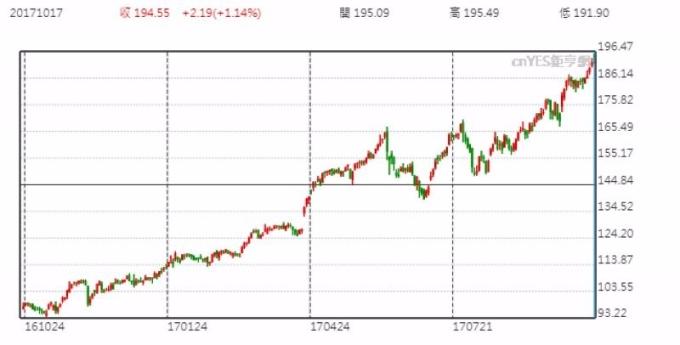 科林研發 (Lam Research) 股價日線走勢圖 (近一年以來表現)