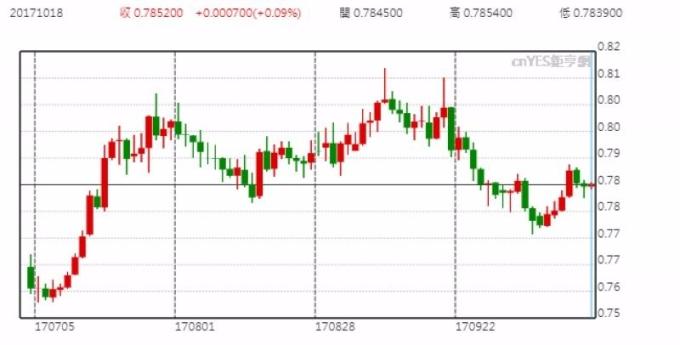 澳元兌美元日線走勢圖 (近三個月以來表現)