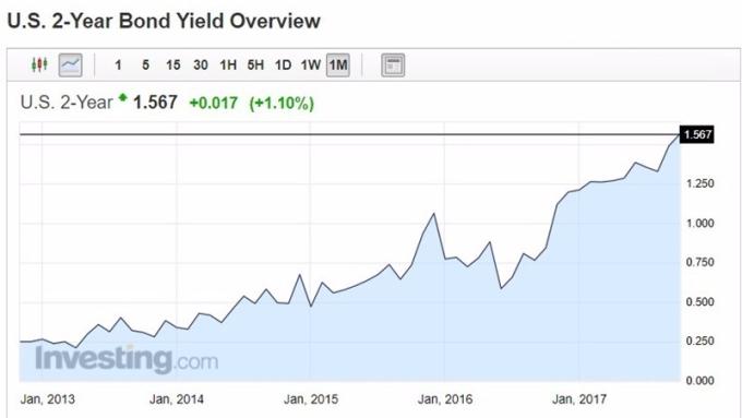 美債 2 年殖利率日線趨勢圖 / 圖:Investing