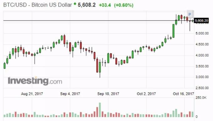 比特幣兌美元日線走勢圖 (近二個月表現) 圖片來源:Investing.com