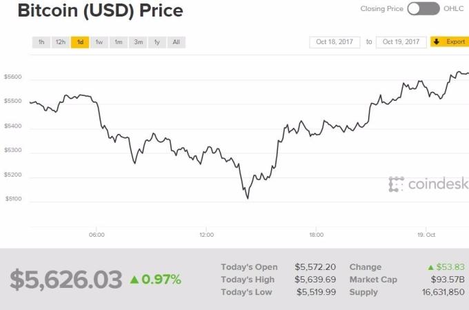 比特幣持續上漲,羅傑斯說他猜不透虛擬貨幣的投資前景。