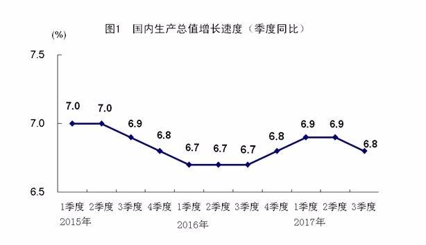 中國 GDP 走勢 (圖取自中國國家統計局)