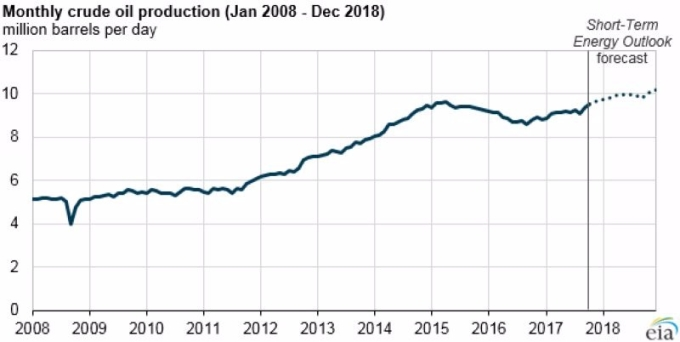 美國每月原油產出 (虛線為預估值) 圖片來源:EIA