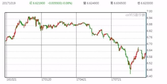 美元兌在岸人民幣日線走勢圖 (近一年以來表現)