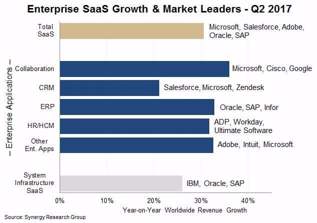 SaaS市場領導公司 (圖:Synergy)