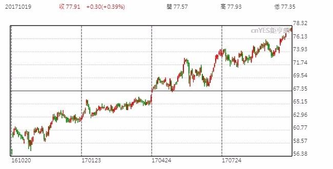微軟股價走勢日線圖