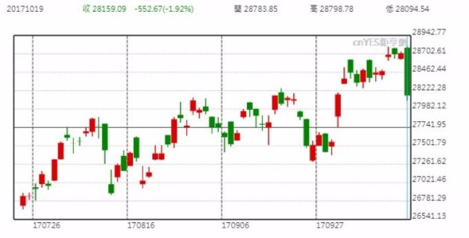 香港恆生指數日線走勢圖 (近三個月以來表現)