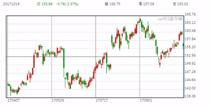 蘋果股價日線走勢圖 (近半年以來表現)