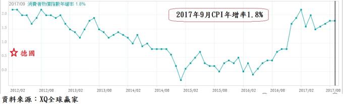 今年9月CPI年增率1.8%